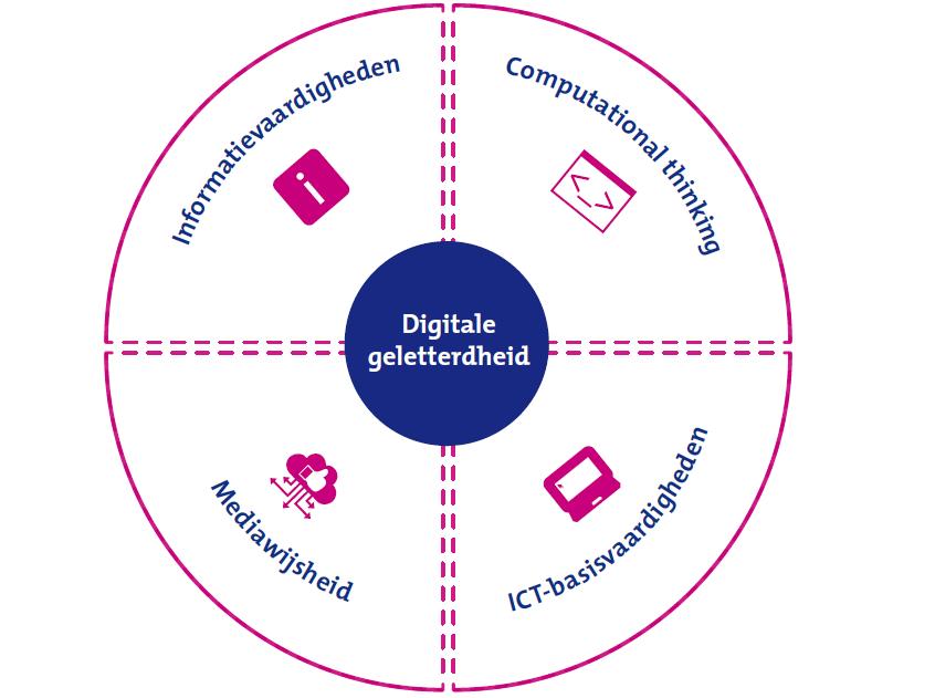 Overzicht 4 domeinen van digitale geletterdheid