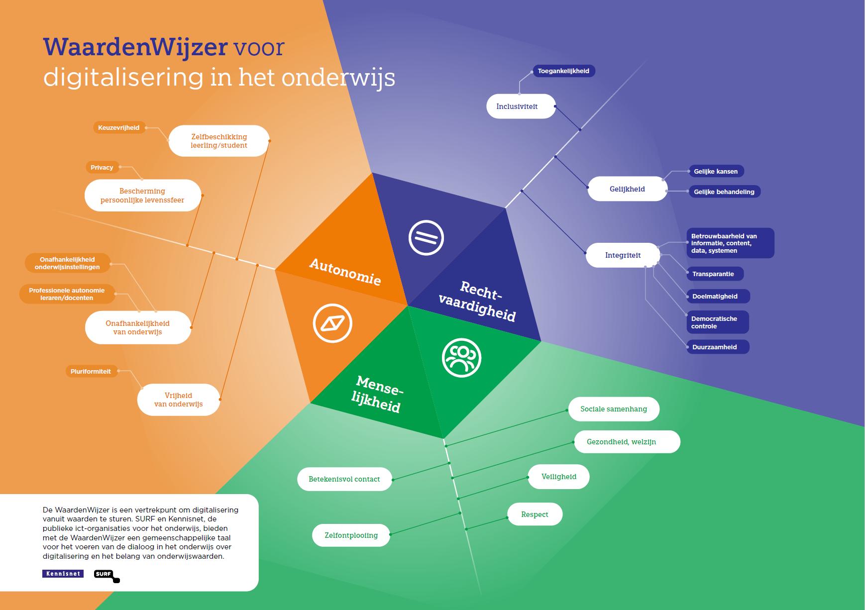 WaardenWijzer: in gesprek over onderwijswaarden en digitalisering