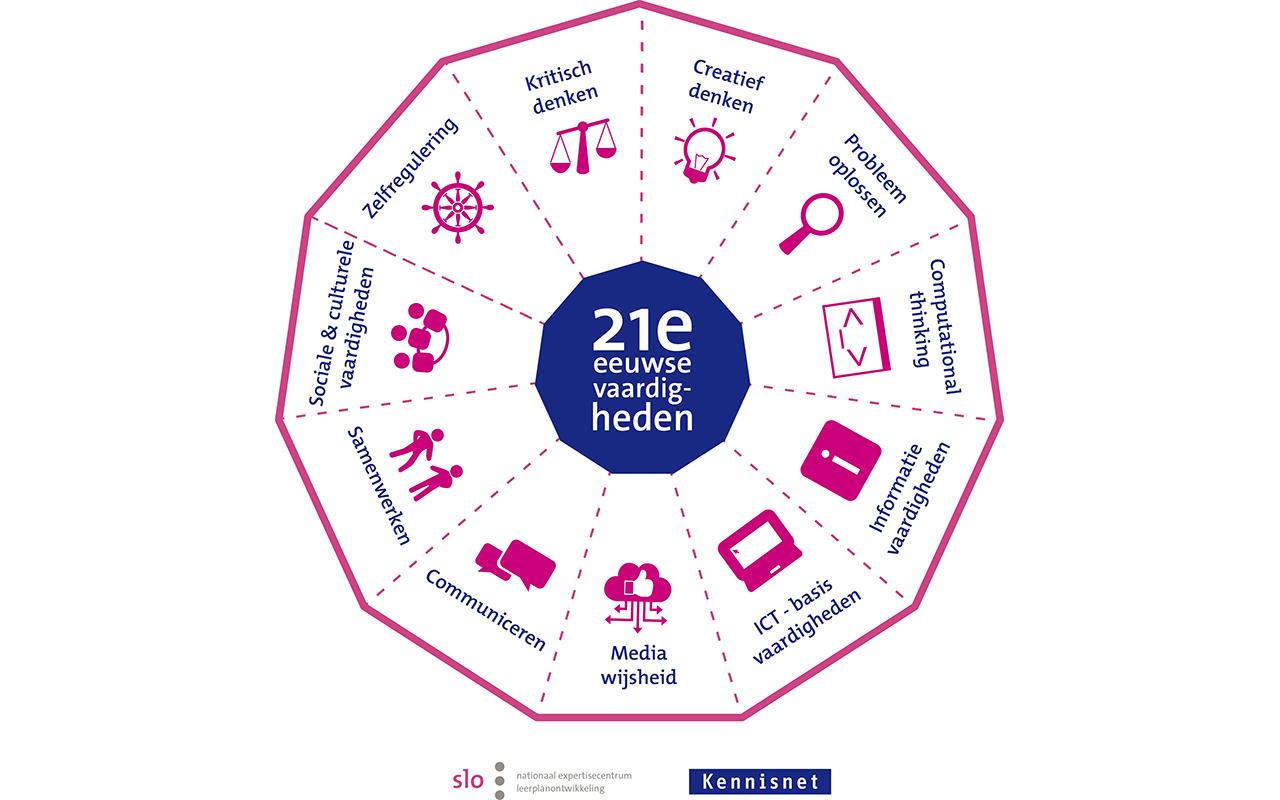 Model voor 21e eeuwse vaardigheden