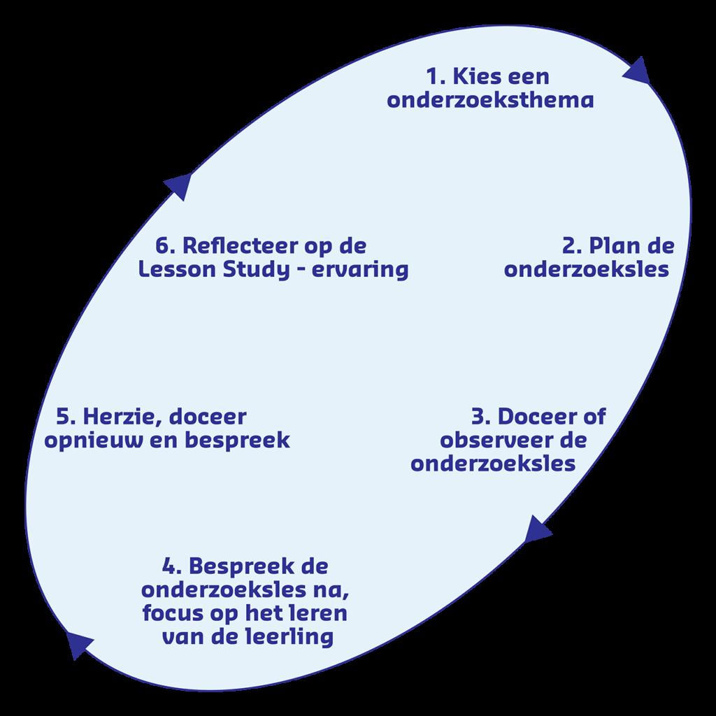 Weergave van de 6 fasen van Lesson Study