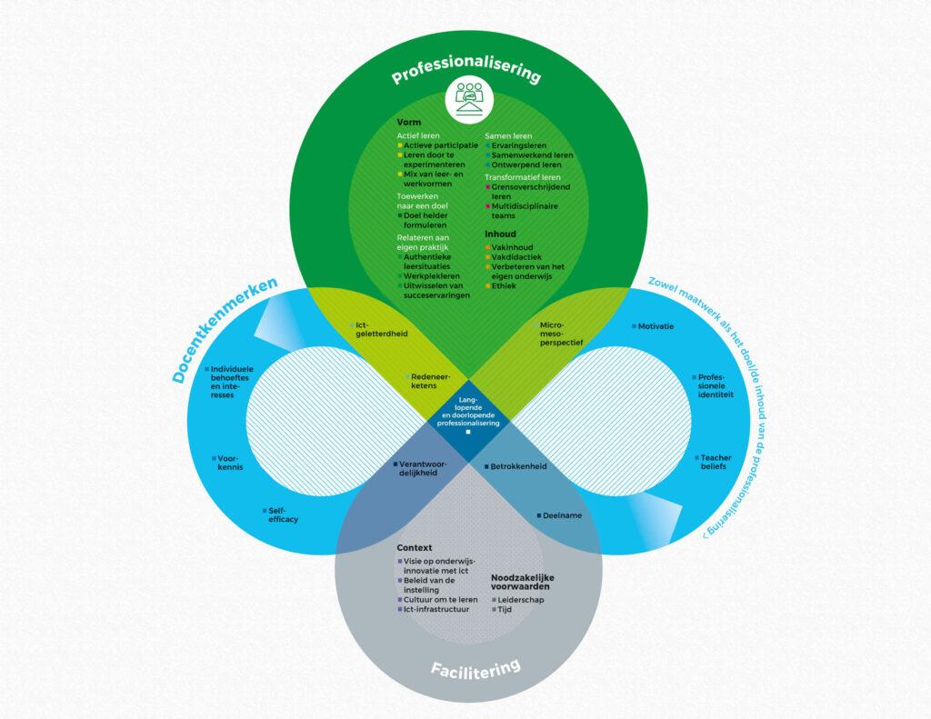 Weergave van professionalsering ict-bekwaamheidsgebieden