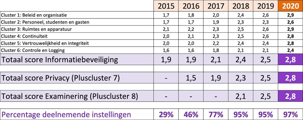 Tabel met cijfers van de benchmark IBP-e mbo van 2015 tot en met 2020