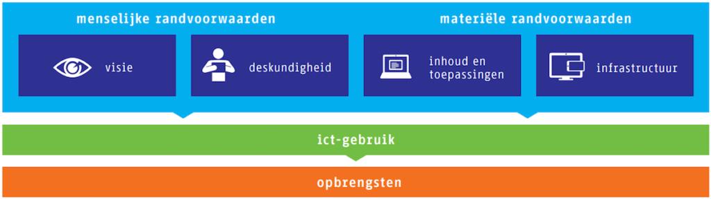 Het Vier in balans-model is afkomstig uit de Vier in balans-monitor