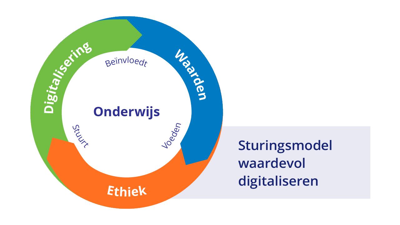 Sturingsmodel waardevol digitaliseren