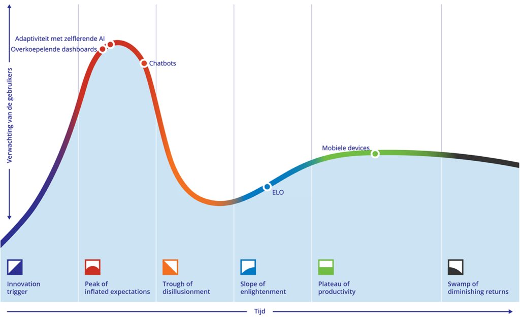 Technologieën in de Hype Cycle
