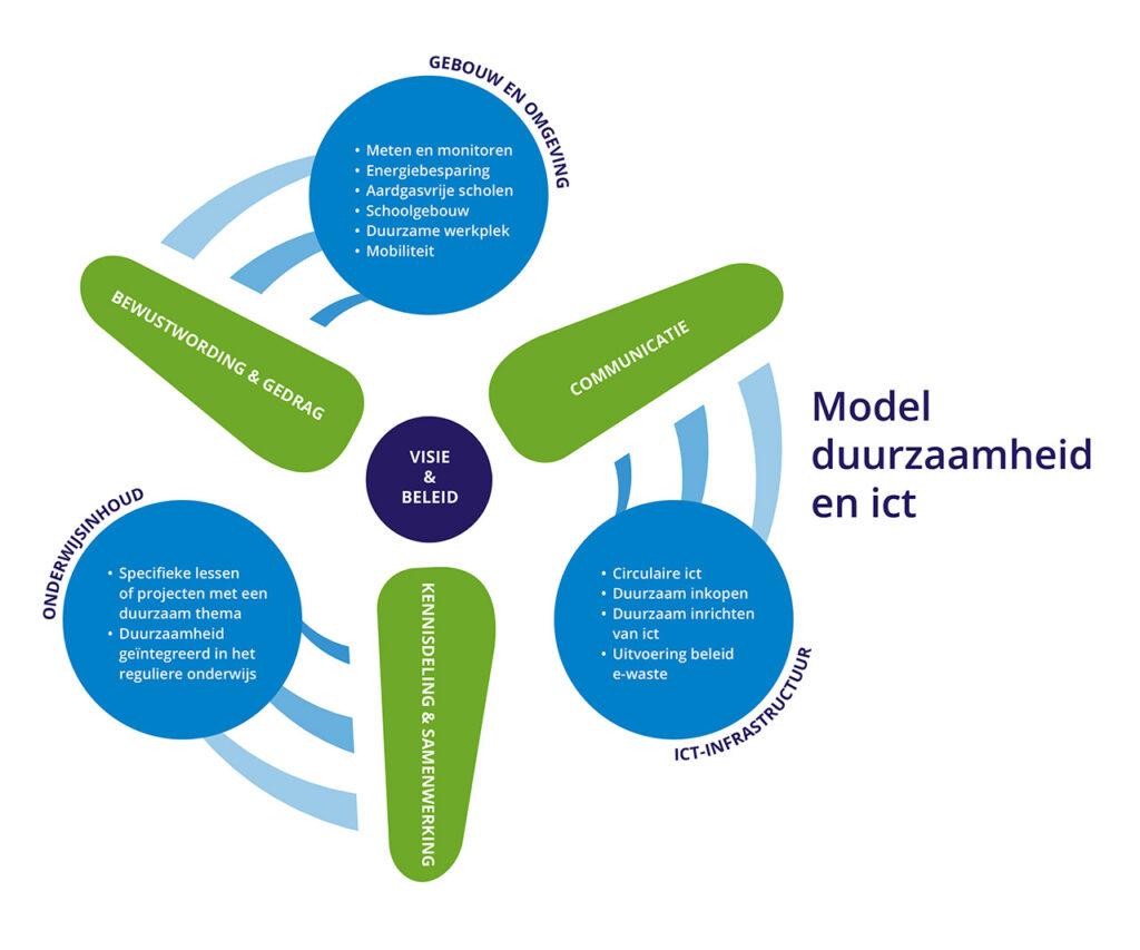 Illustratie van het model duurzaamheid en ict