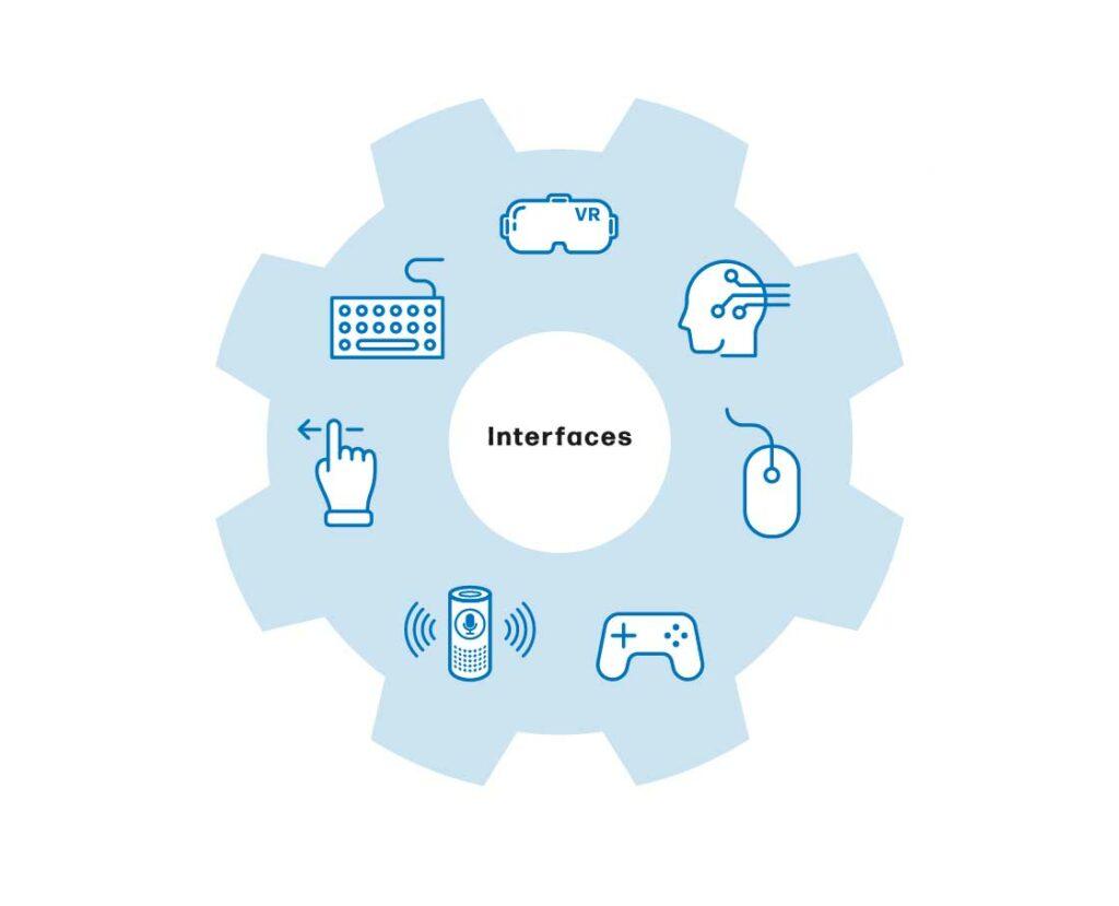 model soorten interfaces