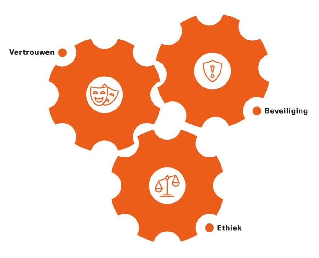 elementen van vertrouwen en de digitale wereld